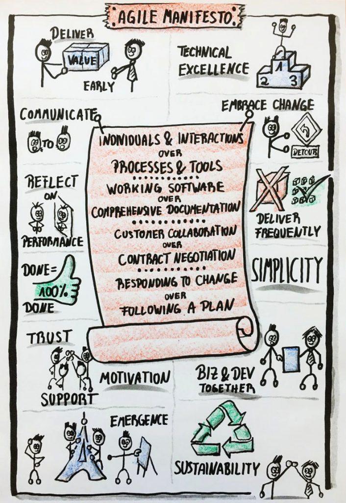 Agile manifesto and principles / Agilis szoftverfejlesztés alapelvei